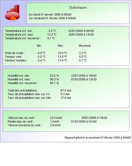 Bilan Climatique Janvier 2008 080201012945101411668472