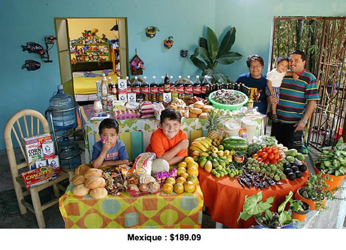 Budget alimentaire d'une semaine au Mexique
