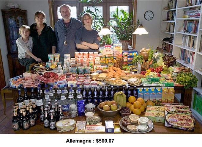 Budget alimentaire hebdomadaire en Allemagne