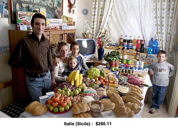 Budget alimentaire hebdomadaire en Italie