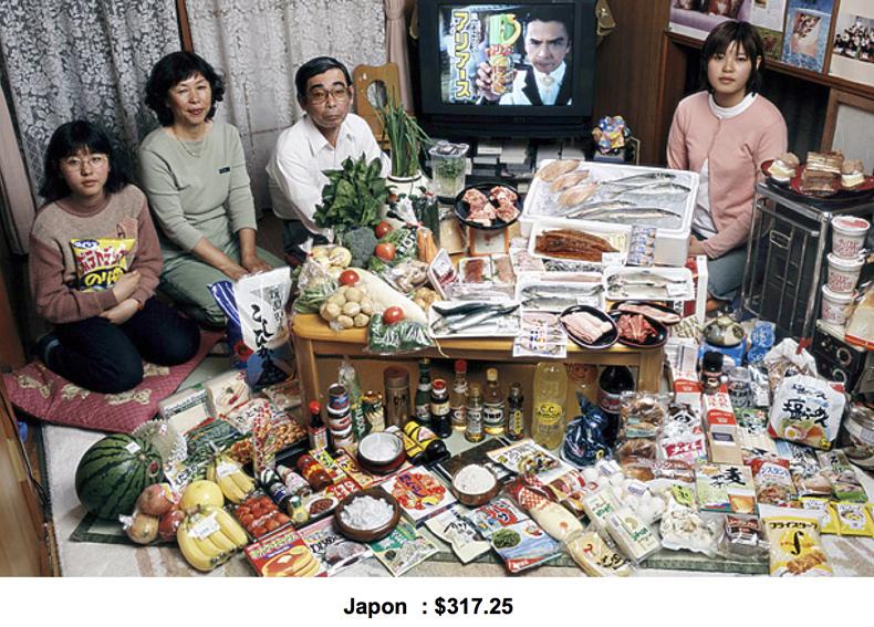 Budget alimentaire hebdomadaire au Japon