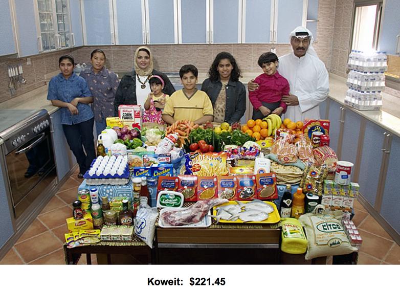 Budget alimentaire hebdomadaire au Koweit
